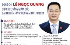 [Infographics] Ông Lê Ngọc Quang giữ chức Tổng Giám đốc VTV từ 1/4
