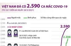 [Infographics] Việt Nam đã ghi nhận 2.590 ca mắc COVID-19