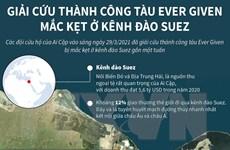 [Infographics] Diễn biến vụ giải cứu siêu tàu mắc kẹt ở kênh đào Suez