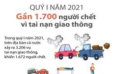 [Infographics] Gần 1.700 người chết vì tai nạn giao thông trong quý 1