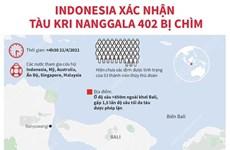 [Infographics] Indonesia xác nhận tàu KRI Nanggala 402 bị chìm