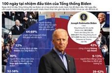 [Infographics] 100 ngày tại nhiệm đầu tiên của Tổng thống Joe Biden