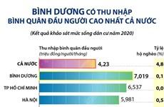 [Infographics] Bình Dương có thu nhập bình quân đầu người cao nhất