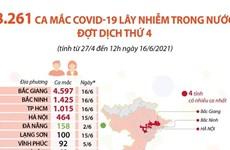 [Infographics] 8.261 ca mắc COVID lây nhiễm trong nước đợt dịch thứ 4