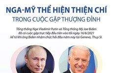 [Infographics] Nga-Mỹ thể hiện thiện chí trong cuộc gặp thượng đỉnh