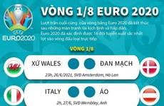 [Infographics] Phân nhánh các cặp đấu vòng 1/8 EURO 2020
