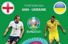 [Infographics] So sánh sức mạnh của 2 đội Anh và Ukraine