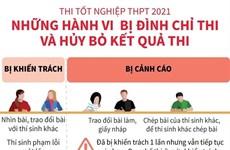 [Infographics] Những hành vi bị đình chỉnh thi và hủy bỏ kết quả thi
