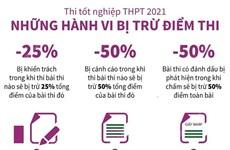 [Infographics] Thi tốt nghiệp THPT 2021: Những hành vi bị trừ điểm