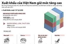 [Infographics] Xuất khẩu của Việt Nam vẫn giữ mức tăng cao
