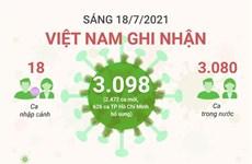 [Infographics] Tình hình dịch COVID-19 tại Việt Nam trong sáng 18/7