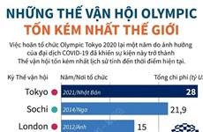 [Infographics] Những Thế vận hội Olympic tốn kém nhất thế giới