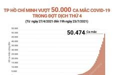 [Infographics] TP.HCM vượt 50.000 ca mắc COVID-19 trong đợt dịch thứ 4