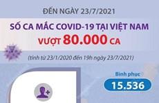 [Infographics] Số ca mắc COVID-19 của Việt Nam vượt ngưỡng 80.000 ca