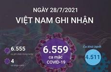 [Infographics] Ngày 28/7, Việt Nam ghi nhận 6.559 ca mắc mới COVID-19