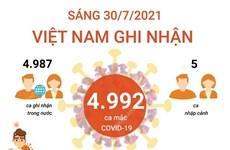 [Infographics] Việt Nam ghi nhận 4.992 ca mắc COVID-19 trong sáng 30/7