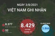 [Infographics] Việt Nam ghi nhận 8.429 ca mắc COVID-19 trong ngày 3/8