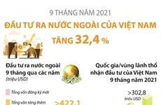 [Infographics] Đầu tư ra nước ngoài tăng 32,4% trong 9 tháng năm 2021