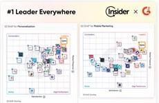 Insider dẫn đầu BXH nền tảng quản lý, xây dựng hành trình khách hàng