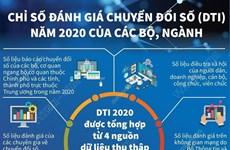 [Infographics] Chỉ số đánh giá chuyển đổi số 2020 của các bộ, ngành