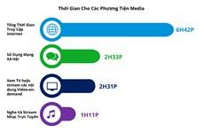 Người Việt Nam dành gần 7 tiếng mỗi ngày để sử dụng Internet