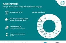 Australia công bố 5 dự án nhận tài trợ vòng 2 của Aus4Innovation