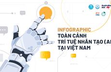 [Infographics] Toàn cảnh Trí tuệ Nhân tạo tại Việt Nam