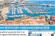 [Infographics] Địa điểm tổ chức Liên hoan phim Cannes 2018