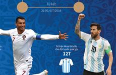 [Infographics] Ronaldo và Messi có thể đụng độ ở tứ kết World Cup