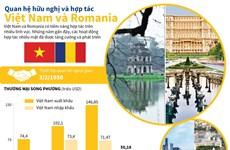 [Infographics] Quan hệ hữu nghị và hợp tác Việt Nam và Romania