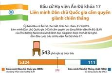 Bầu cử Hạ viện Ấn Độ khóa 17: Liên minh cầm quyền giành chiến thắng