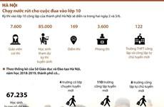 [Infographics] Chạy nước rút cho cuộc đua vào lớp 10