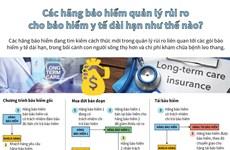 [Infographics] Phương pháp quản lý rủi ro của các hãng bảo hiểm