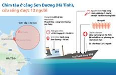 Infographics: Cứu sống được 12 thuyền viên vụ chìm tàu Thành Công 999