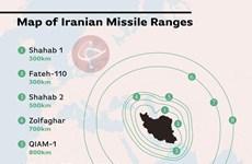 Chi tiết cụ thể về tầm bắn của các tên lửa mà Iran sở hữu