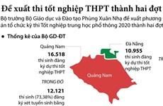[Infographics] Đề xuất thi tốt nghiệp THPT thành hai đợt