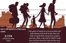 [Infographics] Di cư nội địa trong năm 2020 khiến thiệt hại 20 tỷ USD