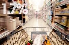 Mỹ: Chỉ số giá tiêu dùng giảm xuống mức thấp nhất