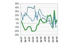 Lạm phát không là mối đe dọa nền kinh tế 2009
