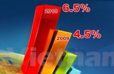 ADB: Việt Nam sẽ tăng trưởng 4,5% năm 2009