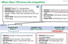 Rò rỉ tài liệu mật làm lộ thông tin về game Xbox 720