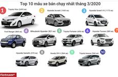 Top 10 mẫu ôtô bán chạy nhất tháng 3/2020: Vios giữ vững ngôi vương