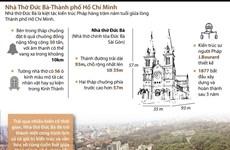 Nhà thờ Đức Bà - kiệt tác giữa lòng Thành phố Hồ Chí Minh