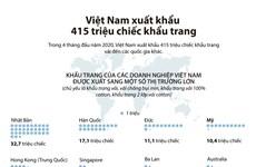 Bốn tháng đầu năm, Việt Nam xuất khẩu gần 416 triệu chiếc khẩu trang