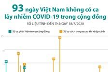 [Infographics] 93 ngày không có ca mắc COVID-19 ở cộng đồng