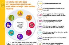 Đến 2030: Việt Nam cơ bản thành nước công nghiệp theo hướng hiện đại