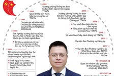 Quá trình công tác của Ủy viên Trung ương Đảng Lê Quốc Minh