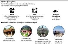[Infographics] Khám phá vùng đất Phật linh thiêng Yên Tử