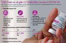 Việt Nam có thêm gần 1,7 triệu liều vaccine phòng COVID-19