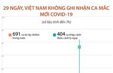 29 ngày Việt Nam không ghi nhận ca mắc mới COVID-19 trong cộng đồng